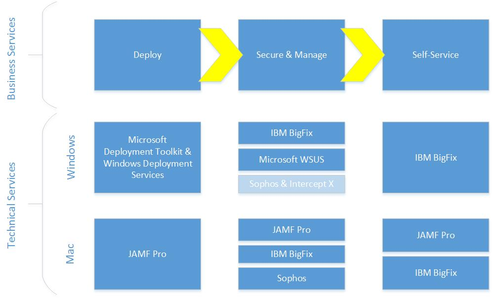 Aggie Desktop service model diagram